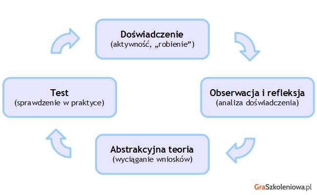Cykl Kolba - uczenie się przez doświadczenie
